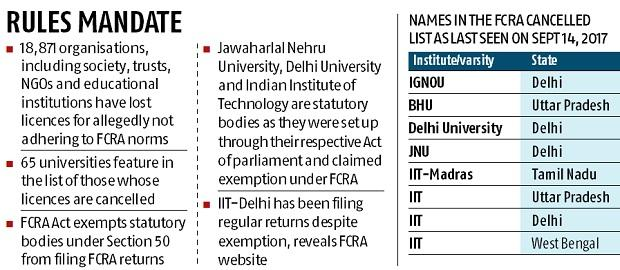 FCRA licences of JNU, IIT wrongly cancelled?