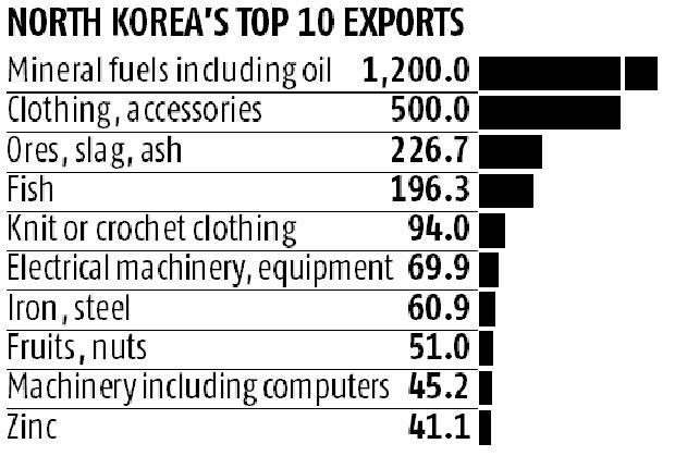 North Korea's top trading partners