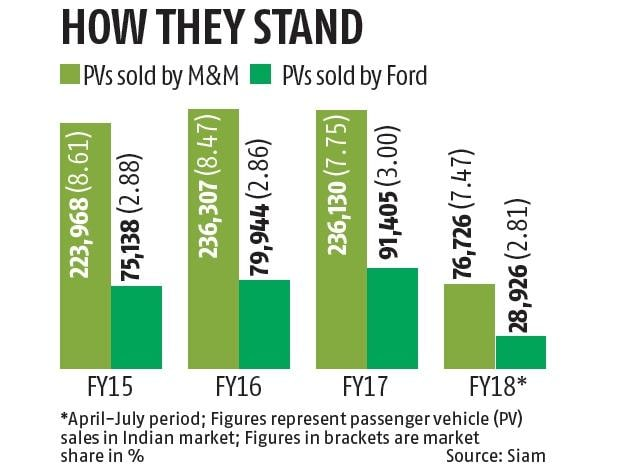 M Amp M Partners Ford In Drive For E Cars Business Standard News
