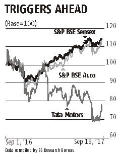 Tata Motors steps on the accelerator, JLR adds pace