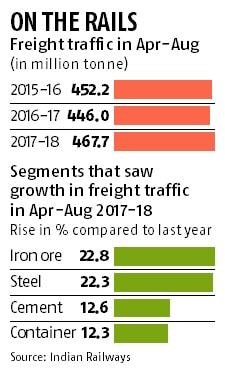 Railway freight loading rises 5% during Apr-Aug