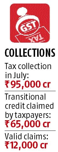 Only Rs 12,000-cr credit claims valid