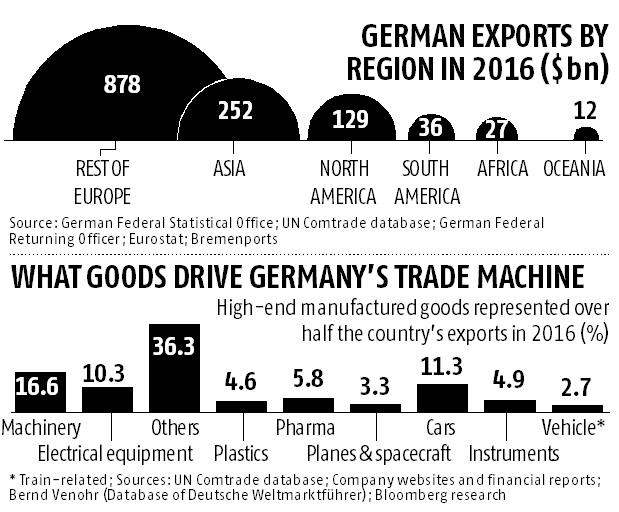 Graphics: Where Germany stands in global trade?