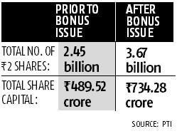 BHEL gets shareholders' nod for bonus share, 79% dividend