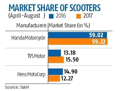 Jupiter drives TVS Motor to second spot in scooters