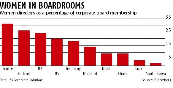 With fewer women on board of directors, Asia behind Europe, US