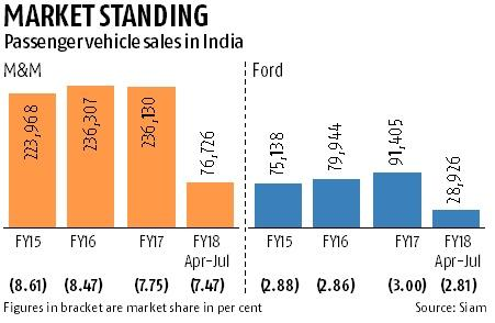 M&M-Ford tie-up: 'Old friends', new ambitions