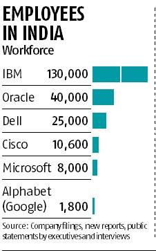 IBM has more employees in India than in US