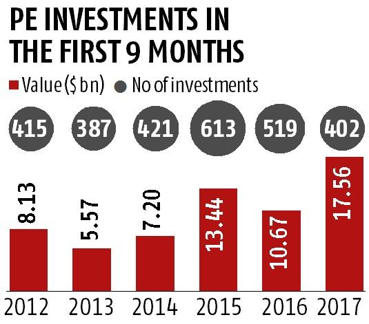 PE firms invest $17.6 bn in Indian companies over first 9 months of 2017