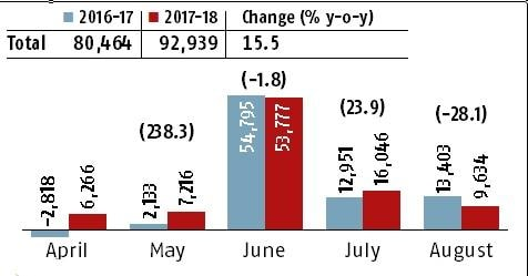 Direct tax collection falls in Aug