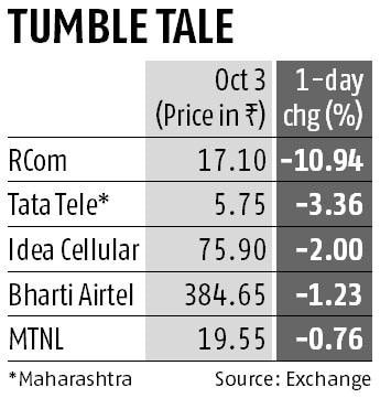 RCom stock tanks 11% on Aircel deal collapse