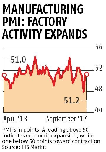 Manufacturing expands for second month post-GST, but growth fails to cheer