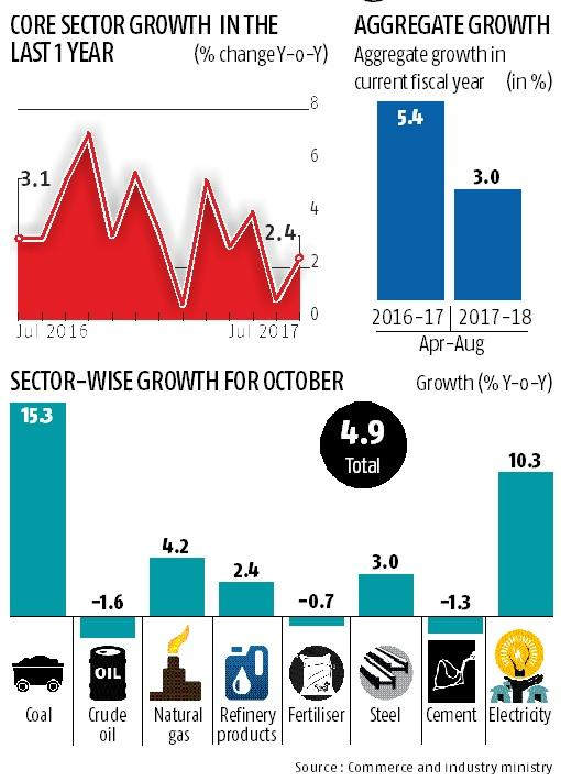 August core sector output rises by 4.9% from 2.6% in July