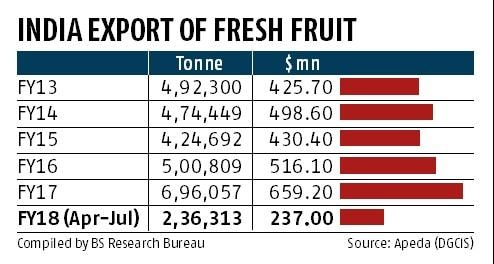 Stringent global quality norms denting India's fruit exports: Study