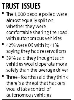 Americans fear driverless cars could be hacked