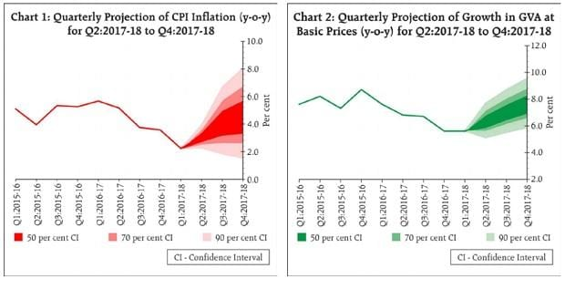 RBI policy chart