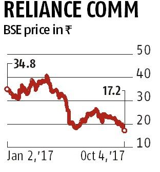 Lenders reluctant to convert RCom shares at a premium