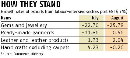 Stung by slowdown, Centre starts reining in GST damage