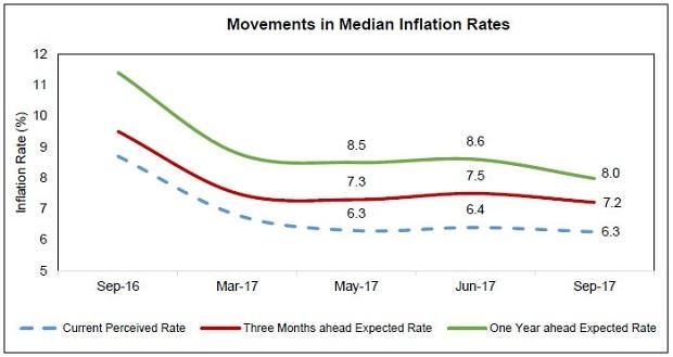 Households' Inflation Expectations Survey. Source: RBI website