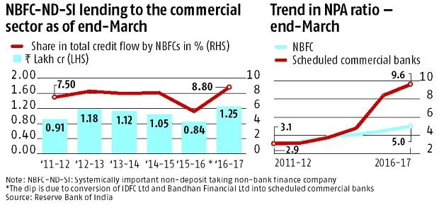 NBFCs go deep into commercial loan territory