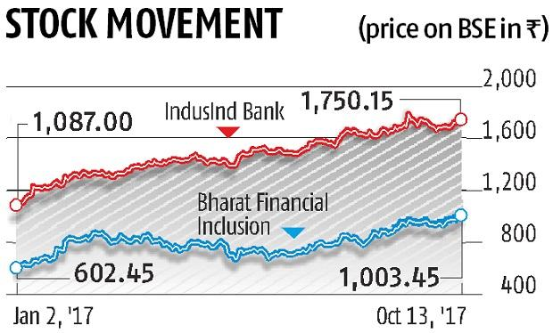 IndusInd Bank approves deal to buy Bharat Financial Inclusion