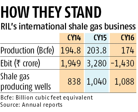 RIL plans to exit shale gas business in US