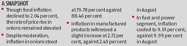 Wholesale inflation falls to 2.6% in September