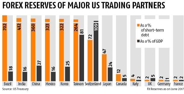 US Treasury closely monitoring India's policies, forex