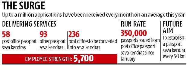 Passport Seva Kendras getting up to a million applications a month: TCS
