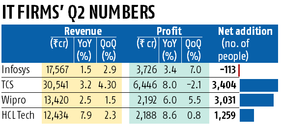 HCL Tech Q2 net up 8.6% to Rs 2,188 cr, retains higher guidance