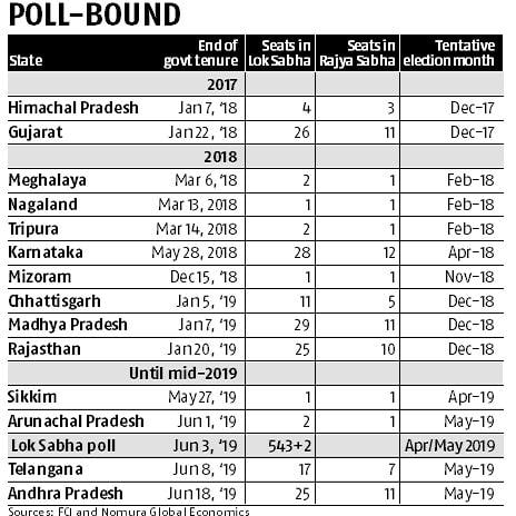 Markets are discounting BJP victory in Gujarat elections