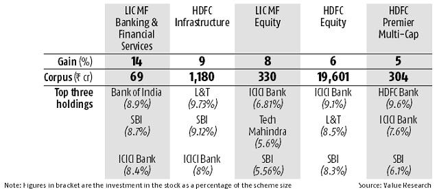 Mutual fund schemes that gained from PSU recapitalisation announcement