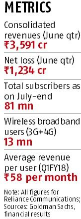 Reliance Communications 2G users may port out