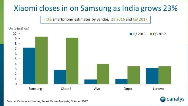India beats US as world's 2nd-largest smartphone market. Here's why