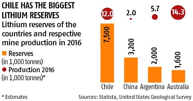 Could Chile be the New Saudi Arabia of e-age?