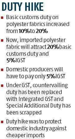 Customs duty on polyester fabric raised to 20%