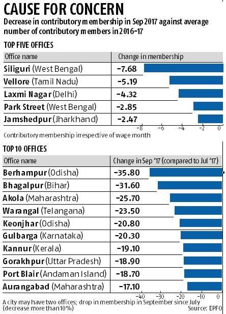EPF contributor base dwindles as Aadhaar linkage comes into effect