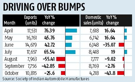 Ford exports slow down in H1 FY18