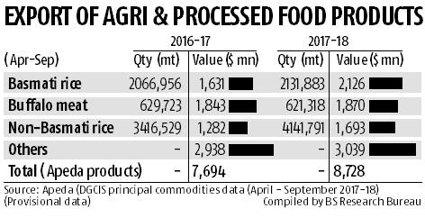 Rice drives India's agri exports
