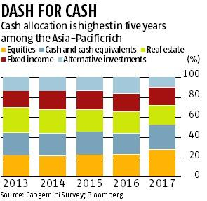 Cash holdings by Asia's rich rise to five-year high