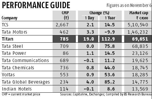 Titan now third most-valuable Tata group firm
