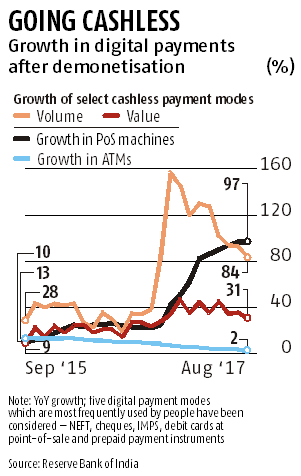 Non-BJP states embrace cashless faster than saffron strongholds