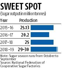 Is India staring at record sugar production in 2018-19?