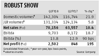Sustaining volumes key for Tata Motors