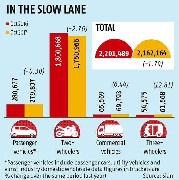 Cars, two-wheelers clock single-digit decline in October