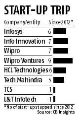 IT firms tap start-ups for digital tech