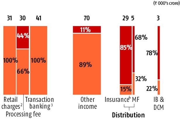 Statsguru: Future of banking in India