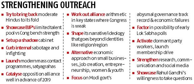 Congress charts revival plan for 2019