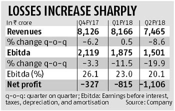 Idea Cellular: Muted Q2, lower tower valuations disappoint
