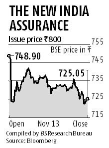 New India Assurance falls 10% on debut